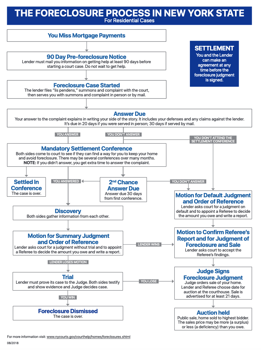 foreclosure-process-in-ny