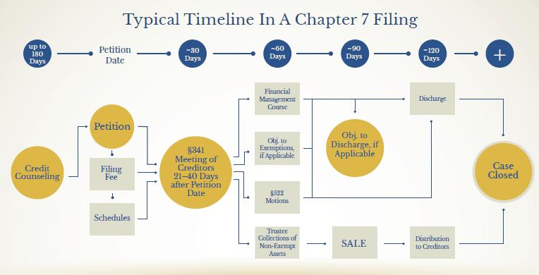 bankruptcy-filing-timeline